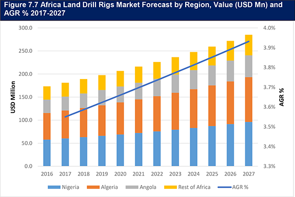 Global Land Drill Rigs Market Analysis to 2027