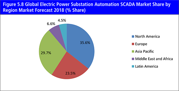The Electric Power Substation Automation Market Forecast 2018-2028