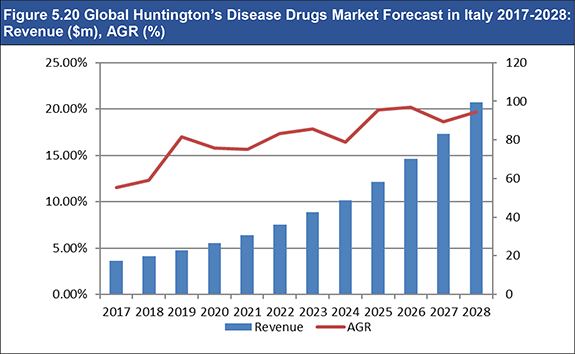 Global Huntington's Disease Drugs Market Forecast 2018-2028