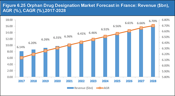 Orphan Drugs Market Report 2018-2028