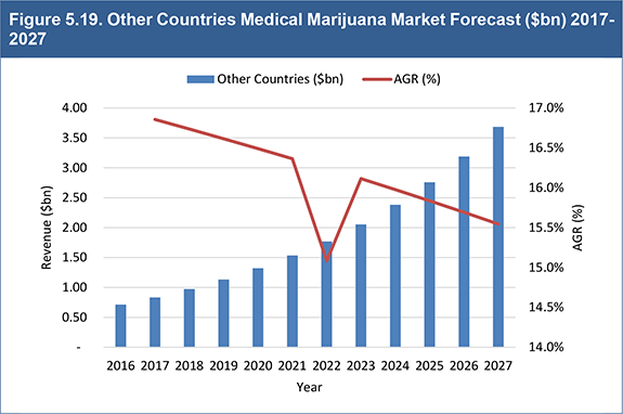 Global Medical Marijuana Market 2017-2027