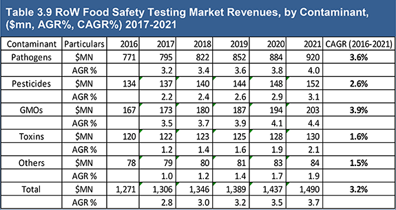 Food Safety Testing Market Report 2017-2027