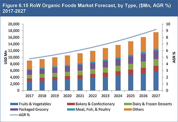 Organic Foods Market Outlook Report 2017-2027