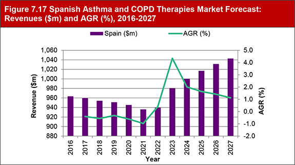 Global Asthma & COPD Therapies Market 2017-2027