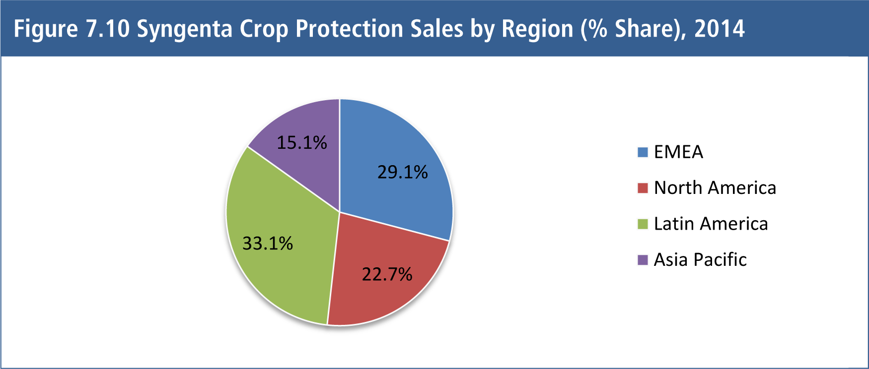 Crop Protection (Agrochemicals) Market Prospects 2015-2025 Herbicides, Fungicides, Insecticides, Bio-Pesticides and Adjuvants