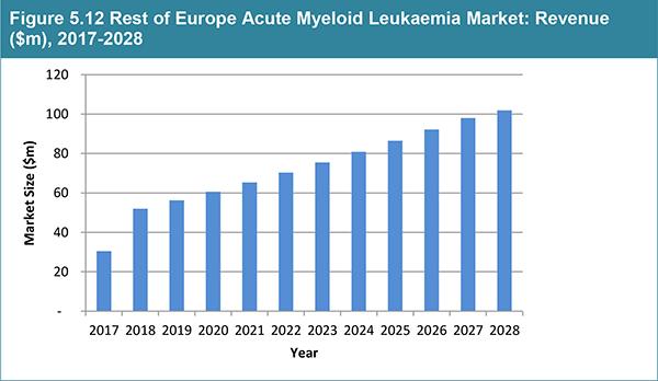 Global Acute Myeloid Leukaemia Market Forecast 2018-2028