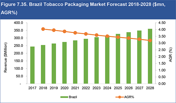 Tobacco Packaging Market Report 2018-2028
