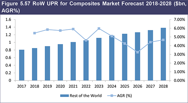 Unsaturated Polyester Resin (UPR) for Composites Market Report 2018-2028