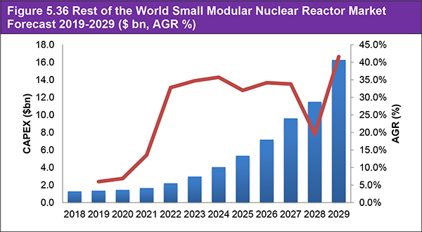 Small Modular Nuclear Reactor Market Report 2019-2029
