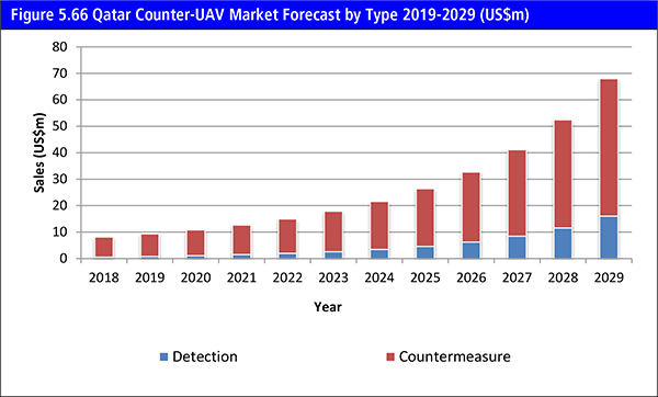 Counter-UAV (C-UAV) Market Report 2019-2029