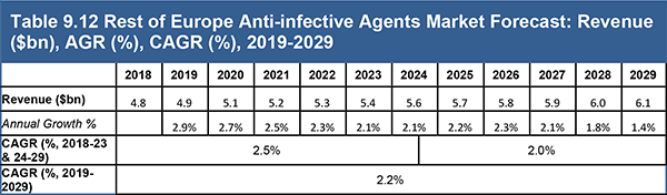Anti-infective Agents Market Forecast 2019-2029
