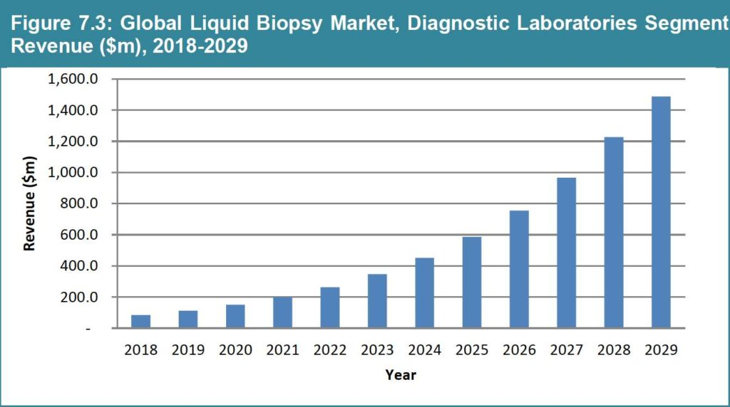 Global Liquid Biopsy Market Forecast to 2029