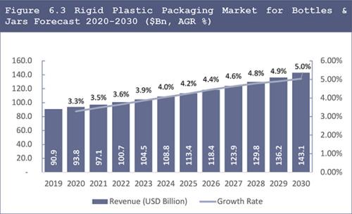 Rigid Plastic Packaging Market Report 2020-2030