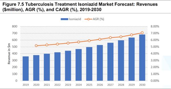 Global Tuberculosis Treatment Drugs Market Report 2020-2030