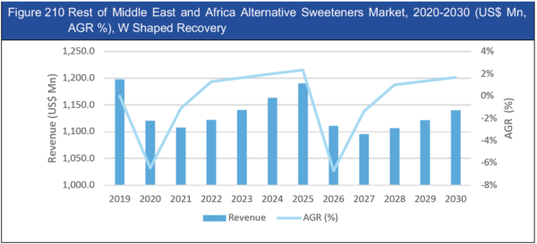 Alternative Sweeteners Market Report 2020-2030