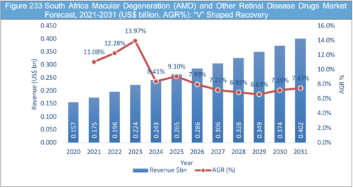 Macular Degeneration (AMD) and Other Retinal Diseases Drugs Market Report 2021-2031